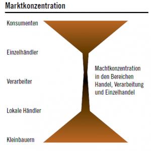 Marktkonzentration Weltagrarbericht